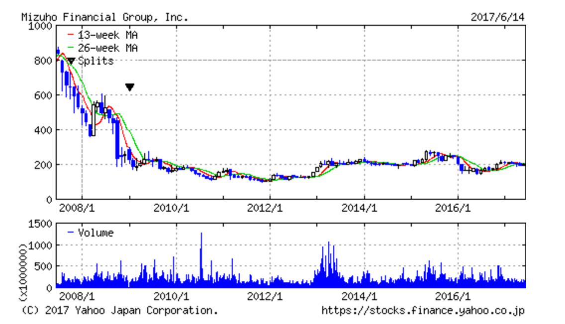 株価 みずほ みずほ株はいくらまで上昇?株価を予測する3つの数字 [株式戦略マル秘レポート]