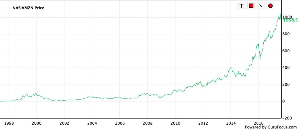 アマゾン株価2017-08-21