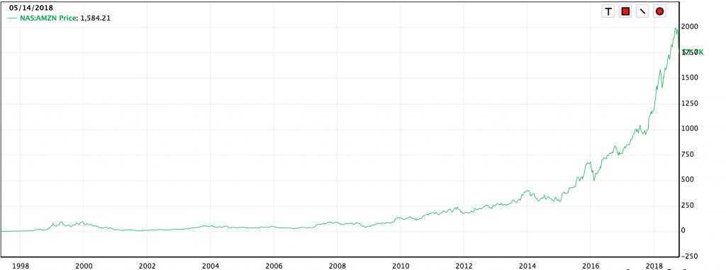 アマゾン株価2018