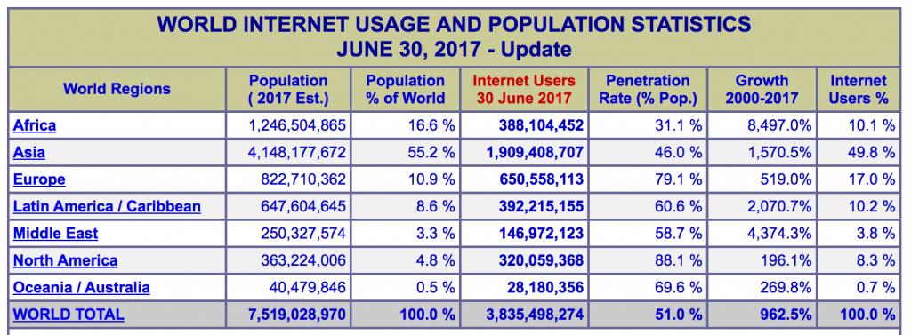 世界インターネット人口2017-09-02