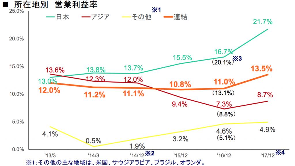 ユニ・チャーム営業利益率2018