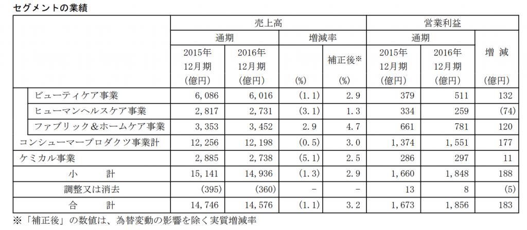 花王セグメント利益2017-09-25