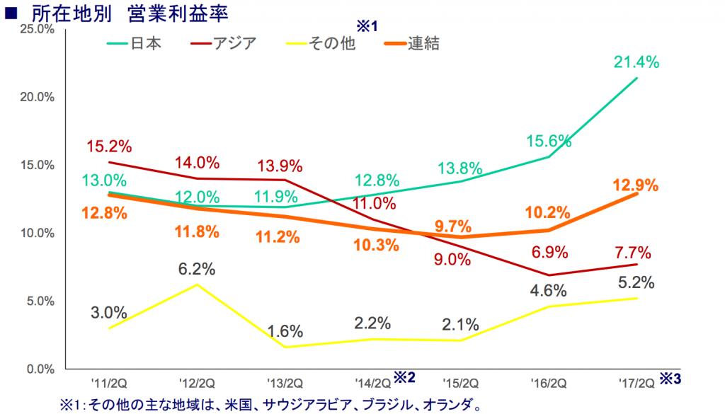ユニチャーム営業利益率2017-09-29