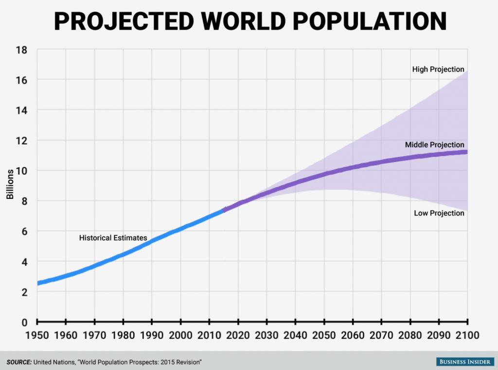 世界人口の将来予測