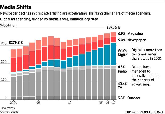 メディア別広告売上