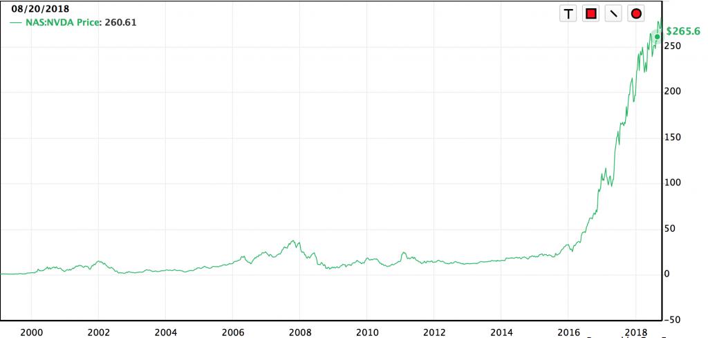 エヌビディア株価