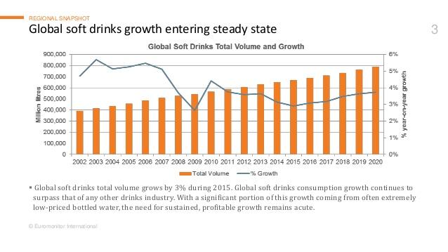 ソフトドリンク市場規模推移
