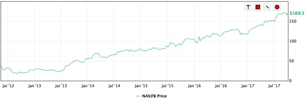 フェースブック株価2017-10-05