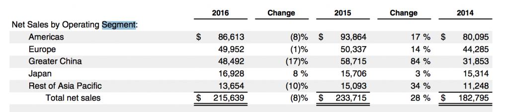 アップル地域別売上2017-10-20