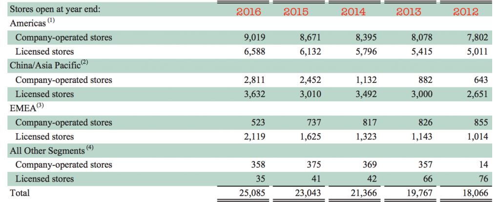 スターバックス出店数2017-10-12