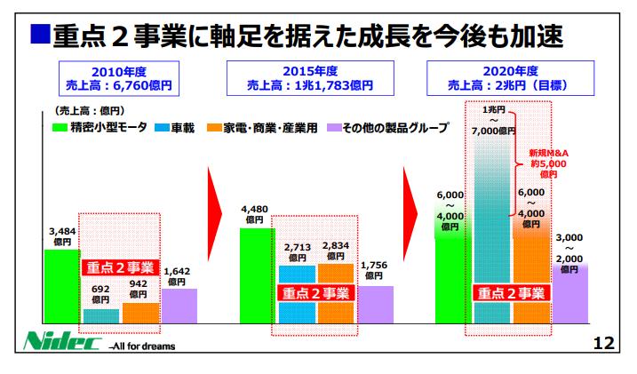 日本電産中期戦略