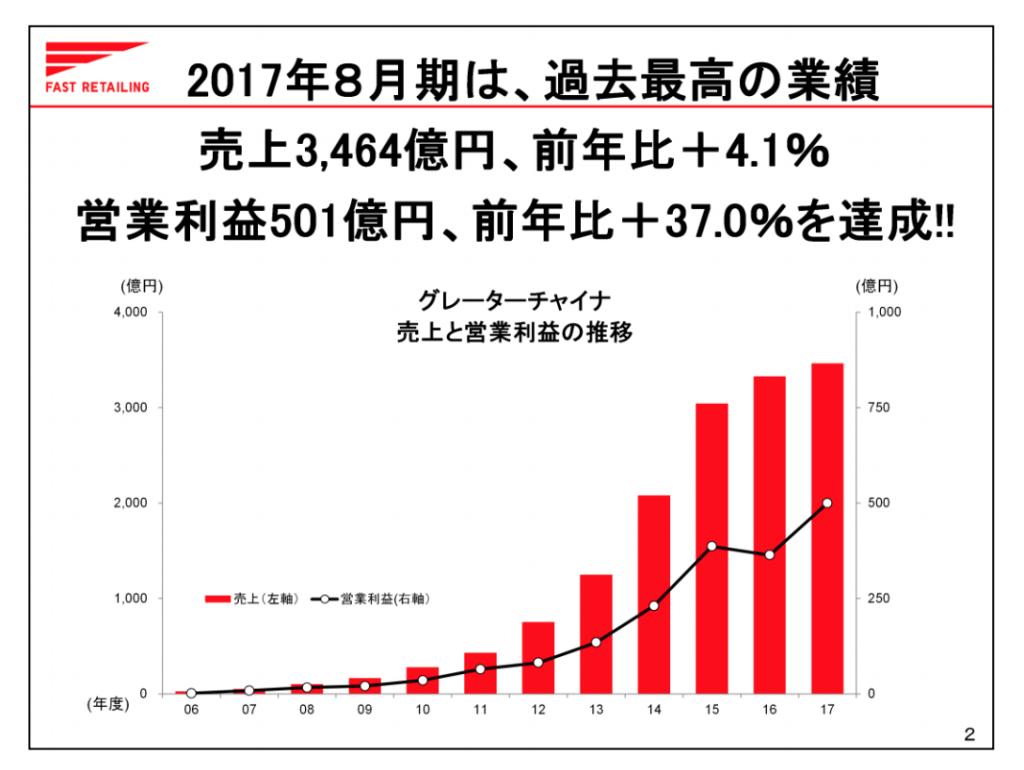 ファーストリテイリング中国売上利益