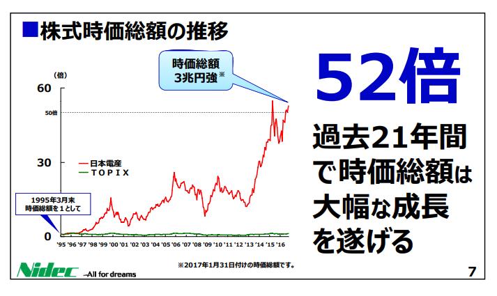 日本電産時価総額推移
