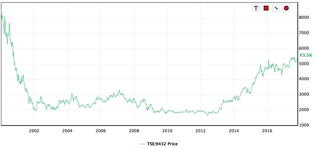NTT株価