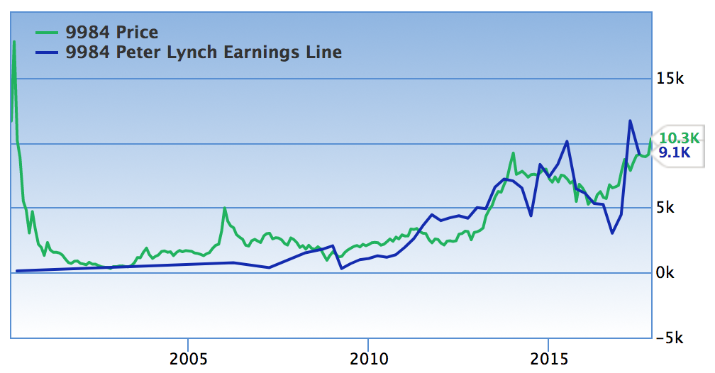 ソフトバンク理論株価