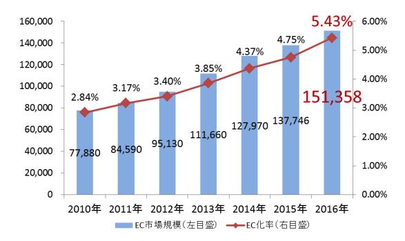 BtoCのEC市場規模