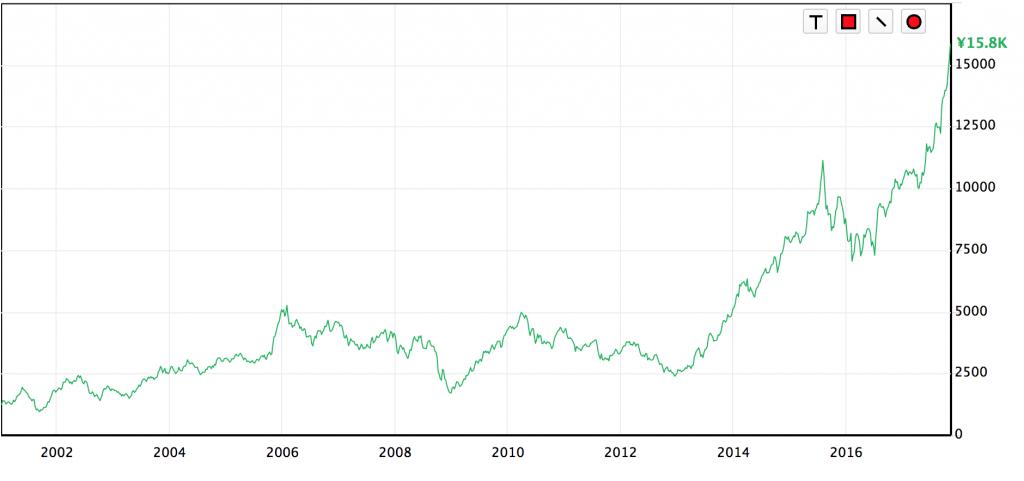 日本電産株価
