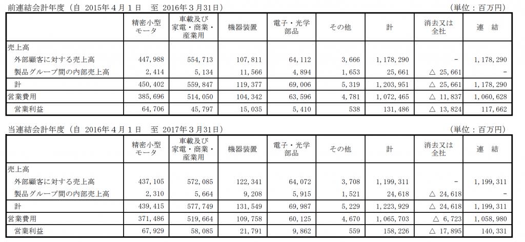 日本電産セグメント別
