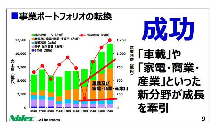 日本電産セグメント推移