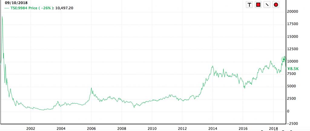 ソフトバンク株価2018