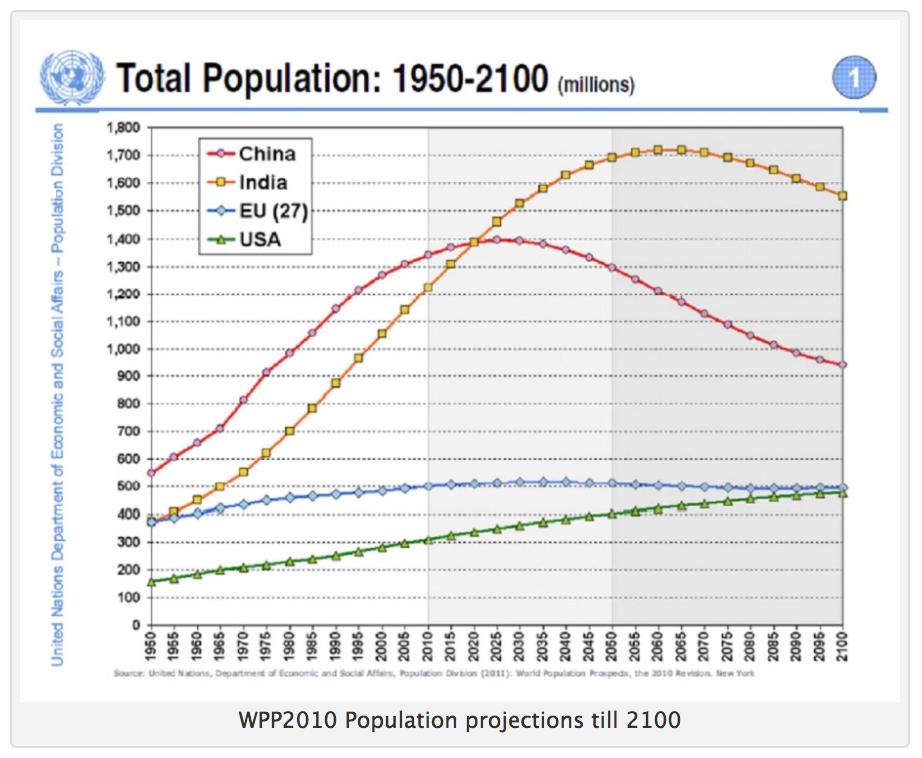 世界地域別人口推移