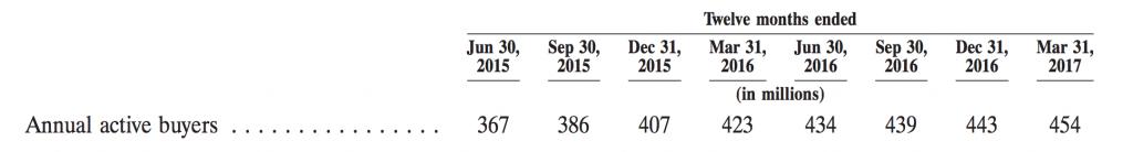 アリババ年間利用者数
