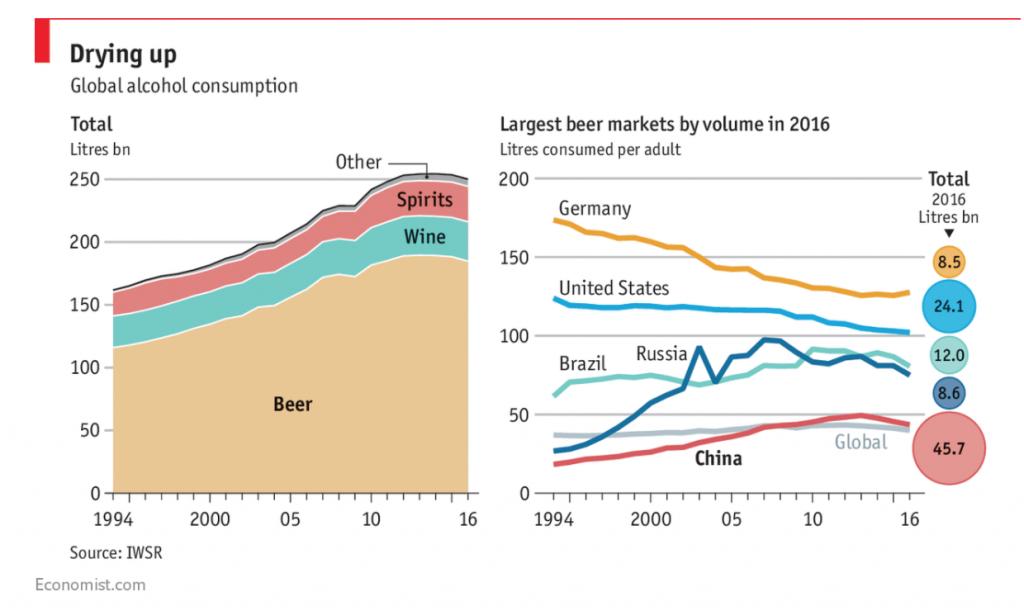 世界アルコール飲料市場