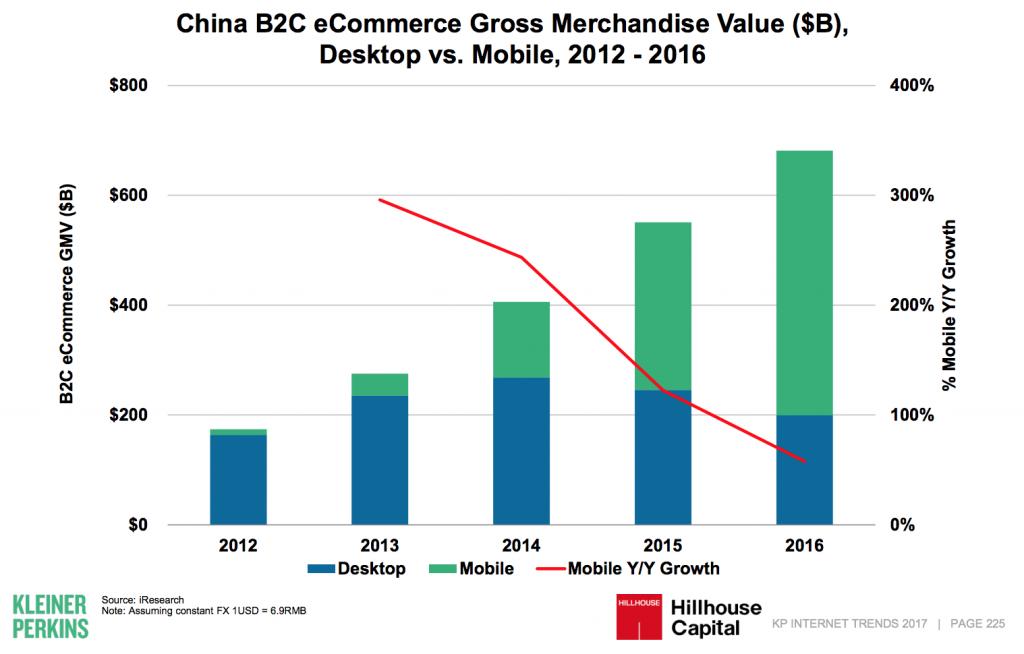 中国ECモバイル比率