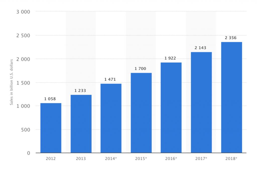 B2Cの世界のEC市場規模