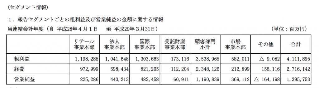 三菱UFJ銀行セグメント