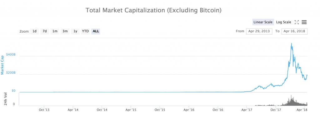 仮想通貨市場規模(ビットコイン除く)