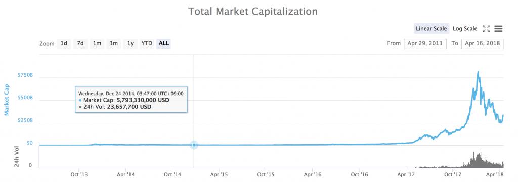 仮想通貨市場規模