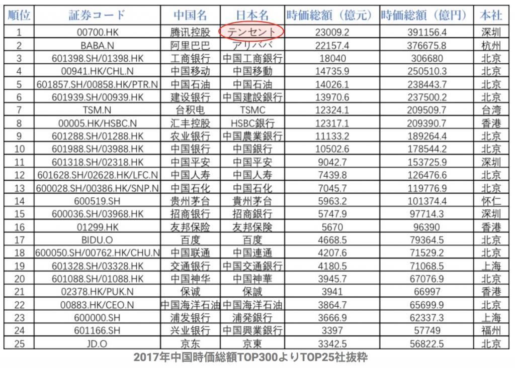 中国時価総額ランキング