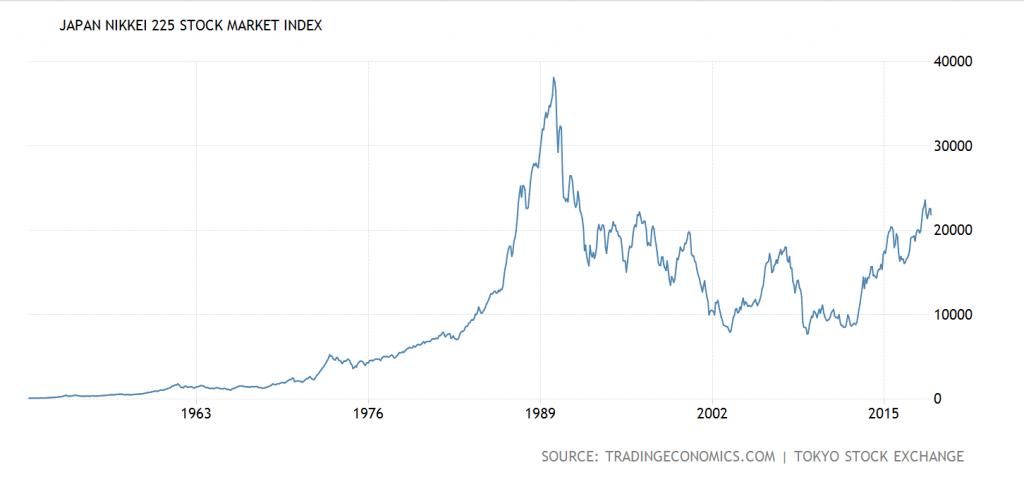 日経平均株価長期推移