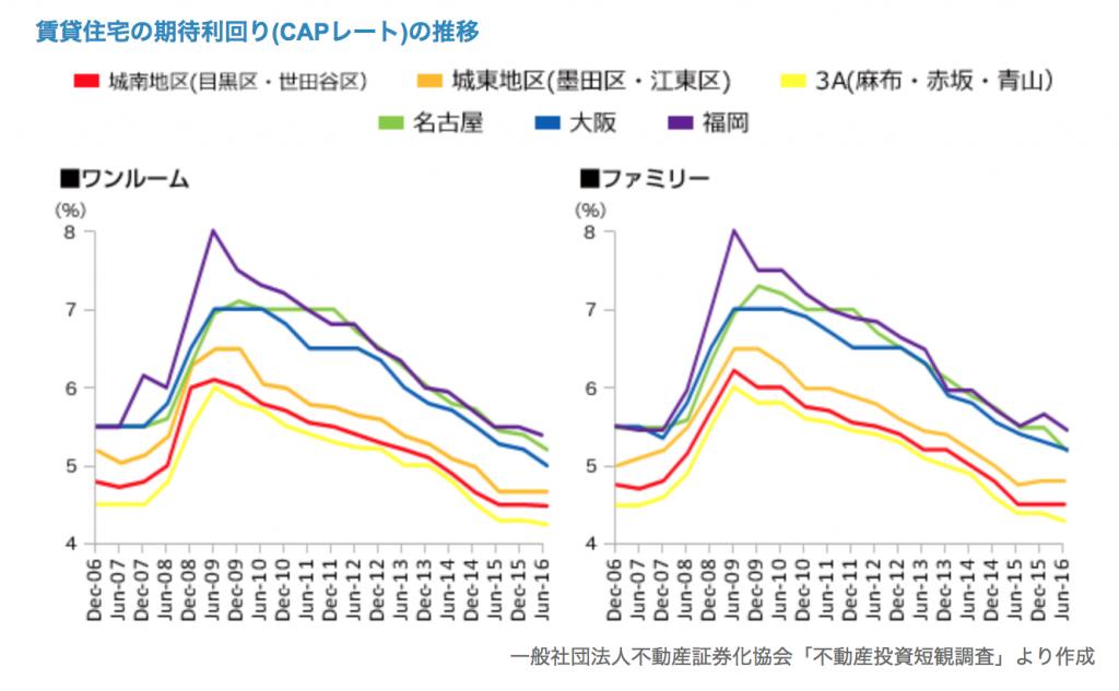 地方、都市期待利回り推移比較
