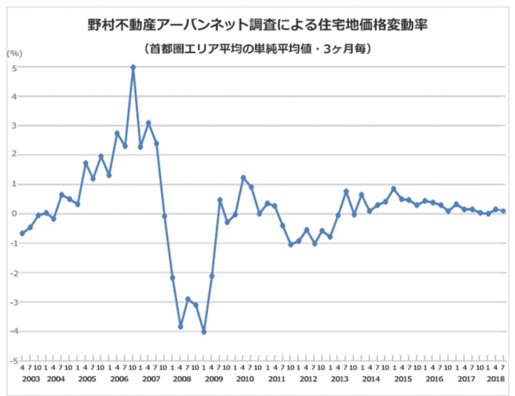 中期地価推移