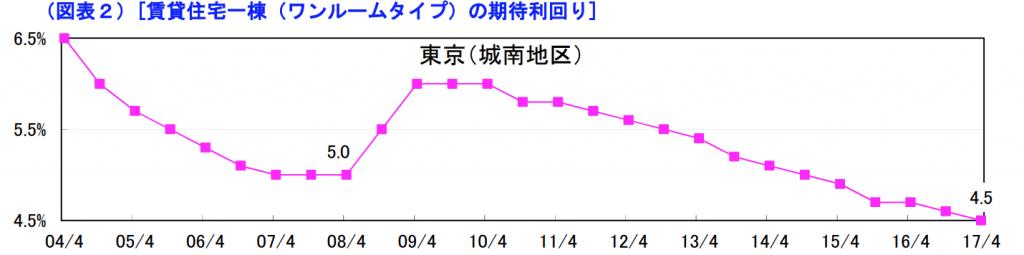 東京期待利回り推移2