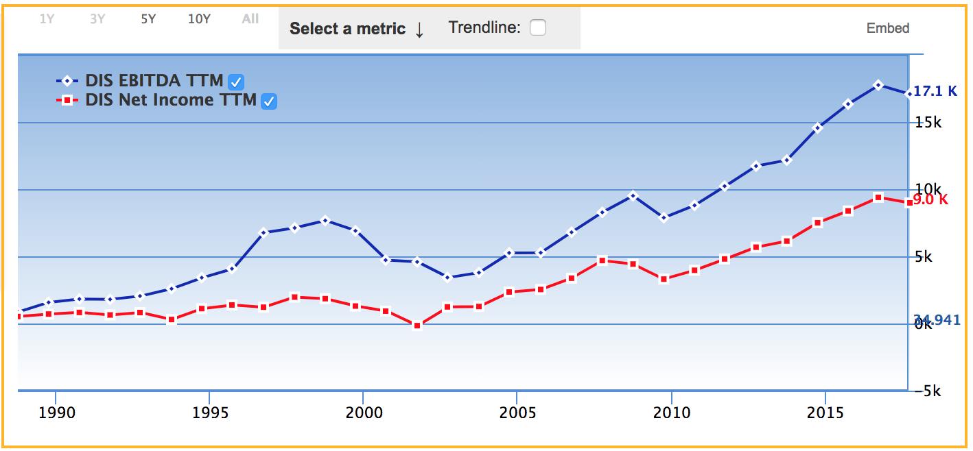 米国株ウォルト・ディズニーの今後の業績と株価の予想(見通し) | 投資の