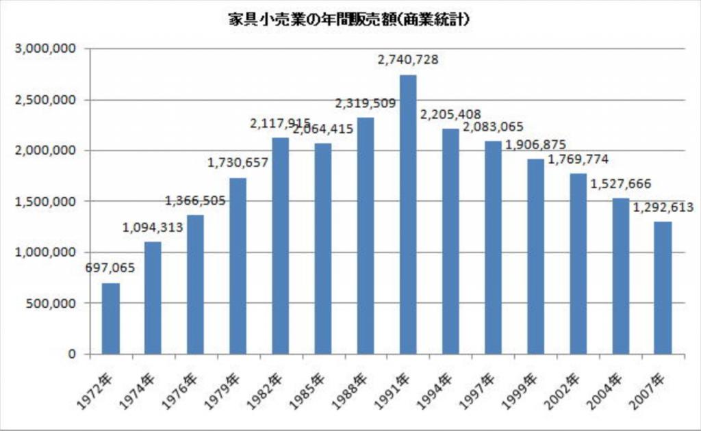 家具市場規模