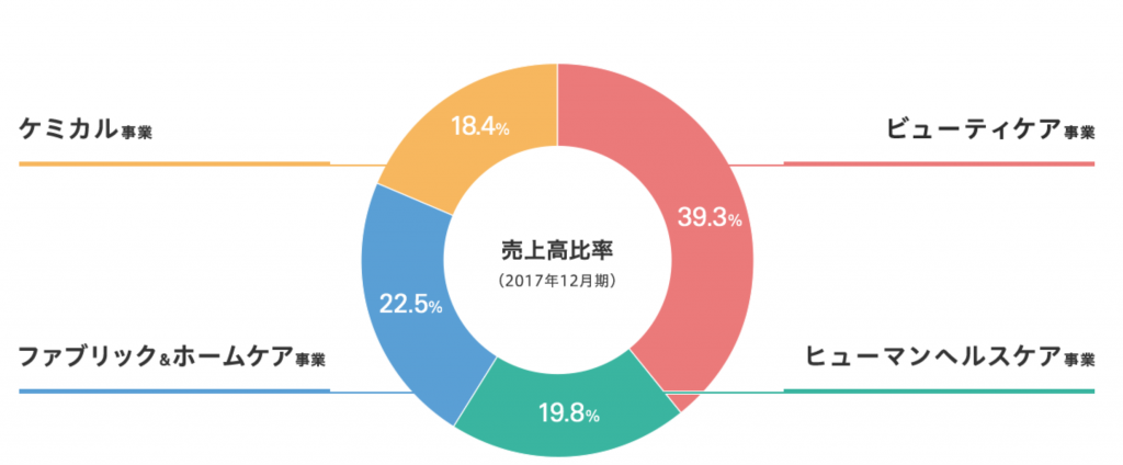 花王セグメント別売上高円グラフ