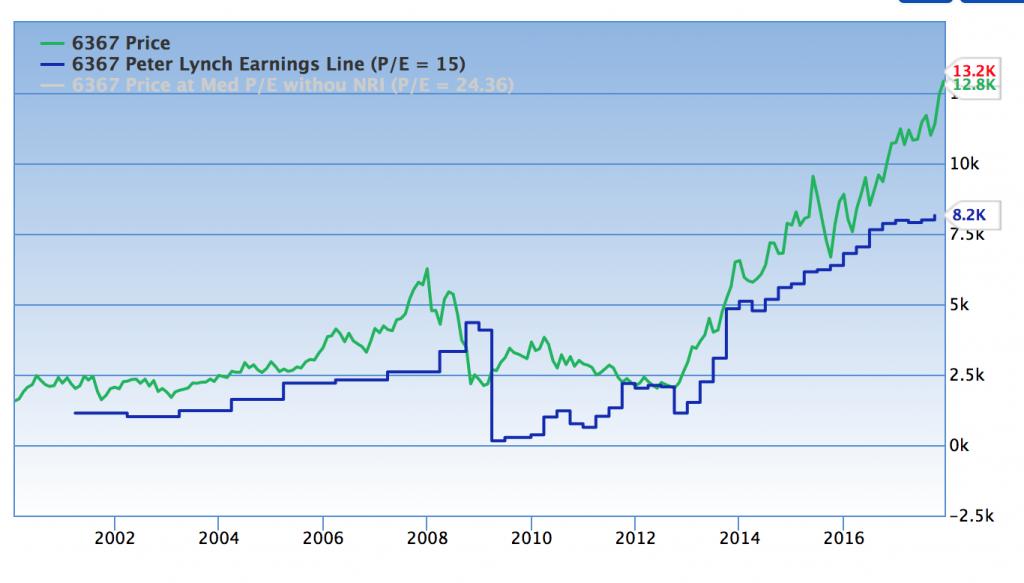 ダイキン工業の株価と理論株価