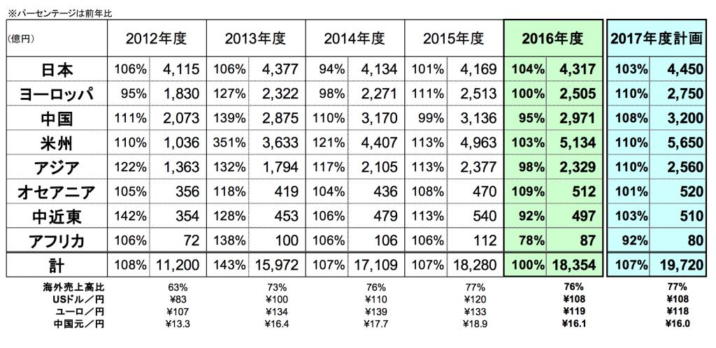 ダイキン工業の空調事業の地域別売上高