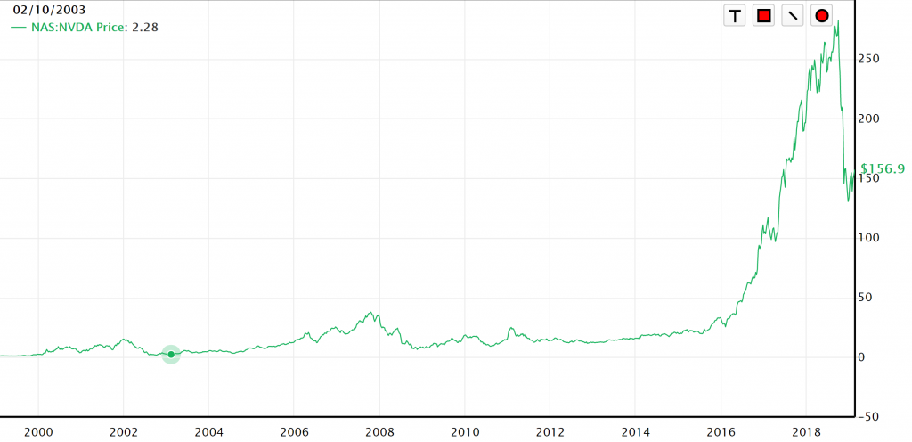 エヌビディア株価2019