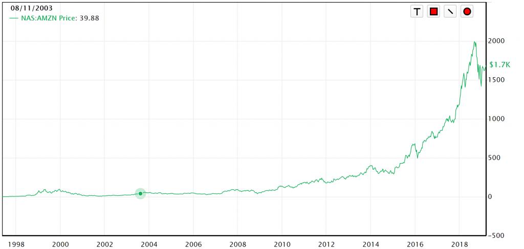 アマゾン株価