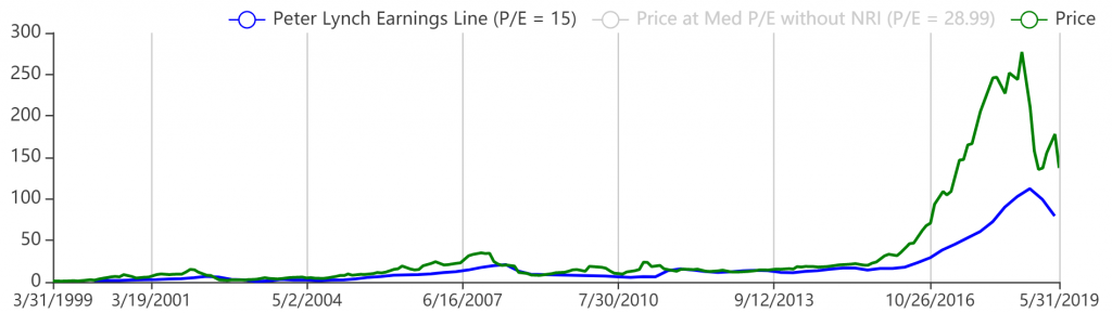 nvidia理論株価2019-6