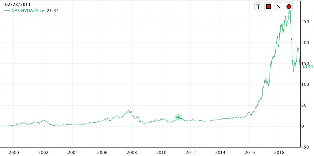 nvidia株価2019-6