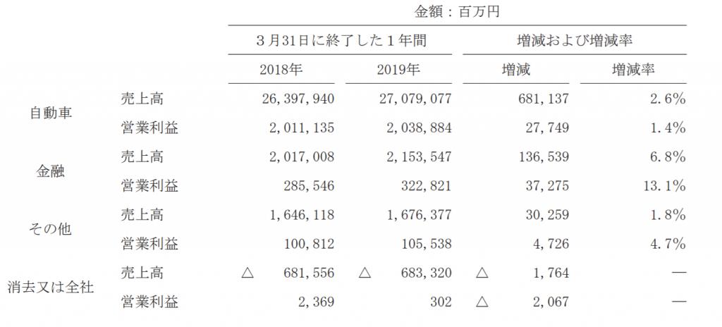 Toyota-2019-7-セグメント別