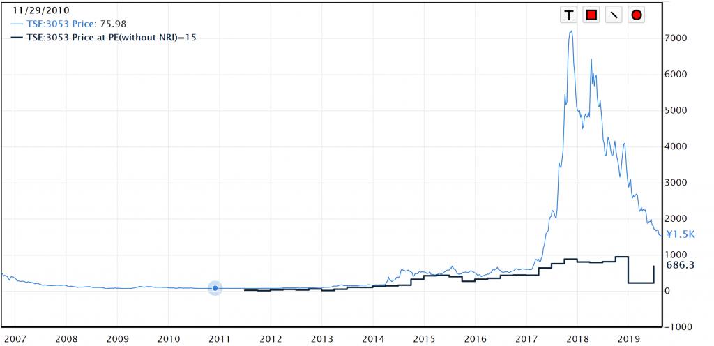 ペッパーフード株価