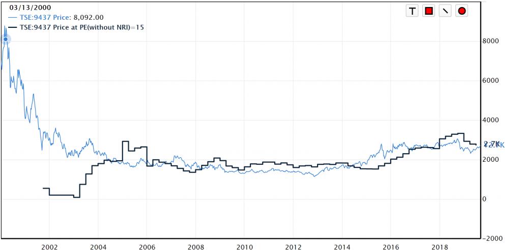 ドコモ株価