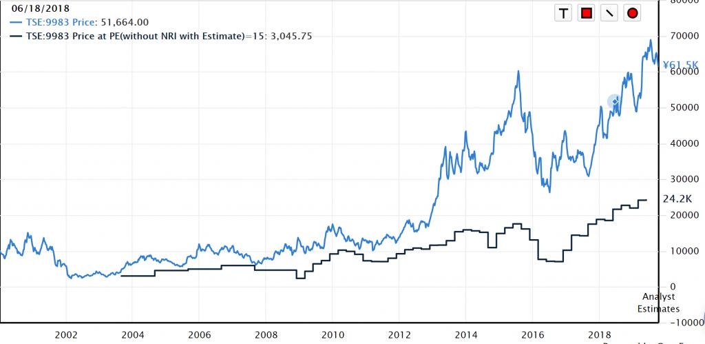 ユニクロ株価2019